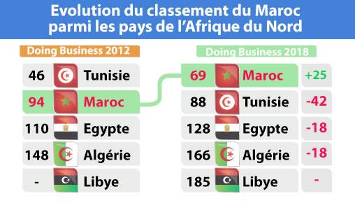 Doing Business 2018 Le Maroc Conforte Son Leadership En Afrique Du
